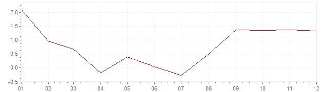 Grafiek - inflatie Zweden 1959 (CPI)