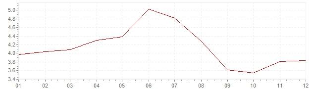 Grafiek - inflatie Zweden 1960 (CPI)