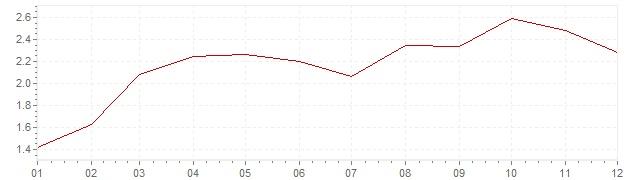 Gráfico - inflación de Suecia en 1961 (IPC)