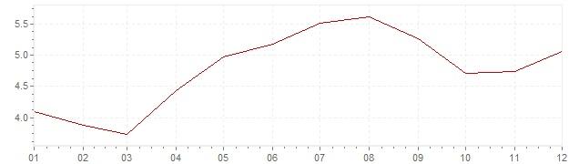 Gráfico – inflação na Suécia em 1962 (IPC)