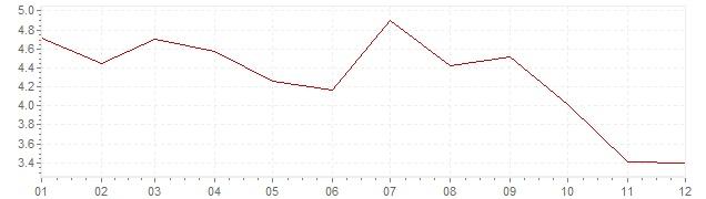 Graphik - Inflation Schweden 1967 (VPI)