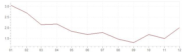 Gráfico - inflación de Suecia en 1968 (IPC)