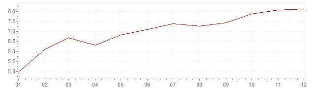 Gráfico – inflação na Suécia em 1970 (IPC)