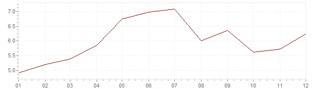 Gráfico - inflación de Suecia en 1972 (IPC)