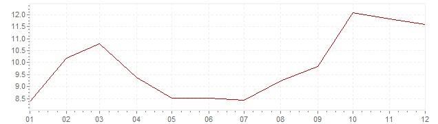 Grafiek - inflatie Zweden 1974 (CPI)