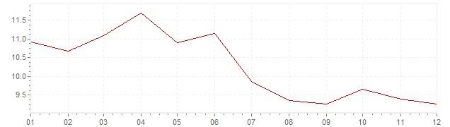 Gráfico – inflação na Suécia em 1976 (IPC)