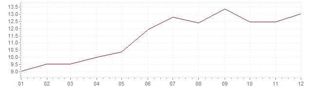 Grafiek - inflatie Zweden 1977 (CPI)