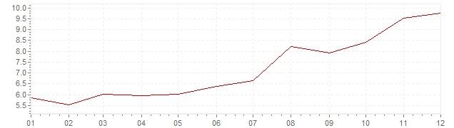 Gráfico - inflación de Suecia en 1979 (IPC)