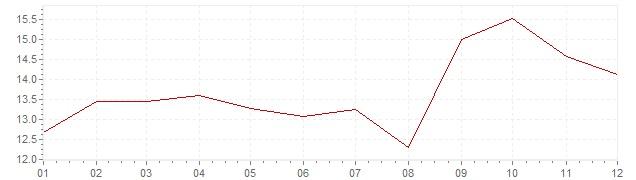 Gráfico – inflação na Suécia em 1980 (IPC)