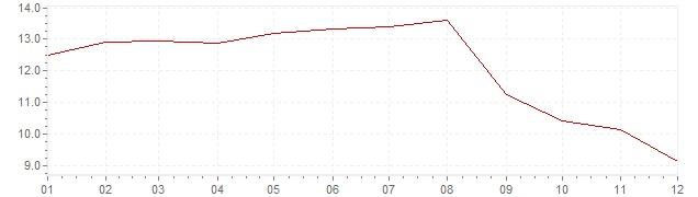Grafiek - inflatie Zweden 1981 (CPI)