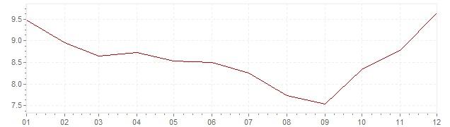 Grafiek - inflatie Zweden 1982 (CPI)