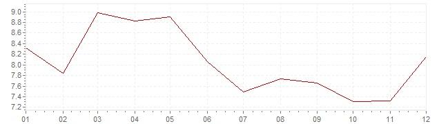 Grafiek - inflatie Zweden 1984 (CPI)