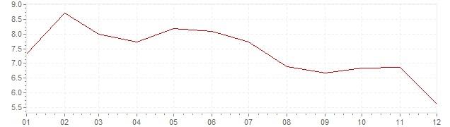 Gráfico - inflación de Suecia en 1985 (IPC)