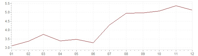 Gráfico – inflação na Suécia em 1987 (IPC)
