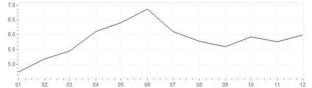Gráfico – inflação na Suécia em 1988 (IPC)