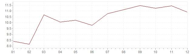 Grafiek - inflatie Zweden 1990 (CPI)