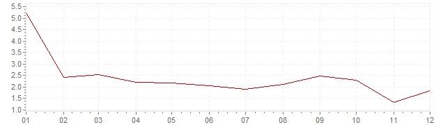 Gráfico – inflação na Suécia em 1992 (IPC)