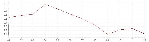 Grafiek - inflatie Zweden 1995 (CPI)