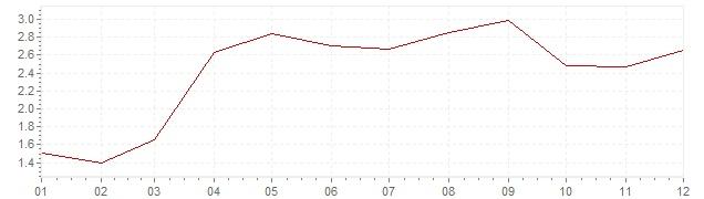 Grafiek - inflatie Zweden 2001 (CPI)