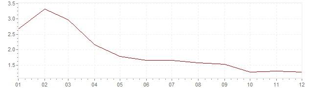 Gráfico – inflação na Suécia em 2003 (IPC)