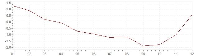 Grafiek - inflatie Zweden 2009 (CPI)