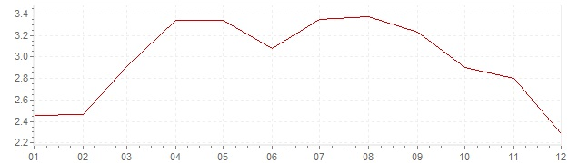 Gráfico – inflação na Suécia em 2011 (IPC)