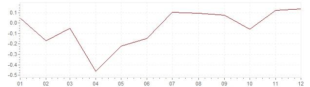 Gráfico – inflação na Suécia em 2013 (IPC)
