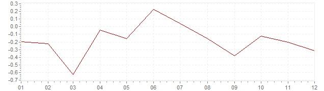 Gráfico – inflação na Suécia em 2014 (IPC)