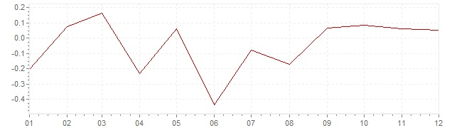 Gráfico – inflação na Suécia em 2015 (IPC)