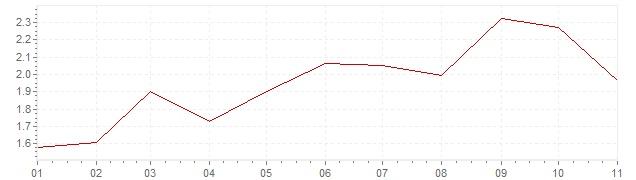 Gráfico – inflação na Suécia em 2018 (IPC)