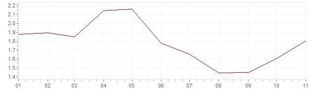 Grafiek - inflatie Zweden 2019 (CPI)