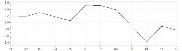 Grafico - inflazione armonizzata Austria 1991 (HICP)