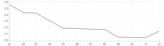 Grafico - inflazione armonizzata Austria 1993 (HICP)