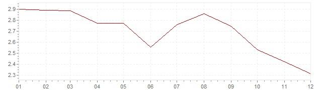 Grafico - inflazione armonizzata Austria 1994 (HICP)
