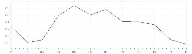 Grafico - inflazione armonizzata Austria 2001 (HICP)