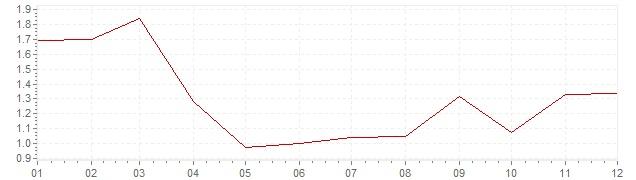Graphik - harmonisierte Inflation Österreich 2003 (HVPI)