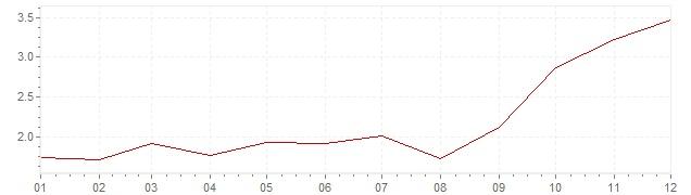 Grafico - inflazione armonizzata Austria 2007 (HICP)