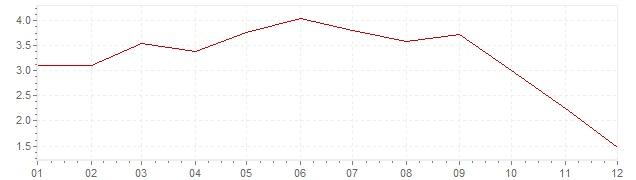 Grafico - inflazione armonizzata Austria 2008 (HICP)