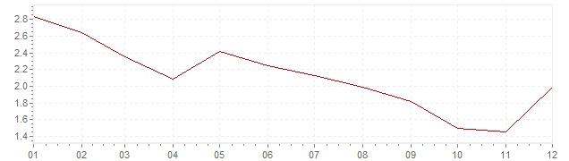 Grafico - inflazione armonizzata Austria 2013 (HICP)
