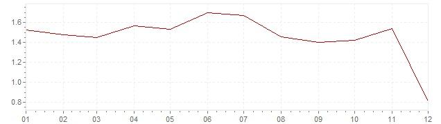 Grafico - inflazione armonizzata Austria 2014 (HICP)