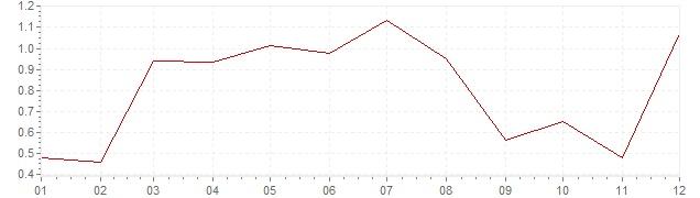 Grafico - inflazione armonizzata Austria 2015 (HICP)
