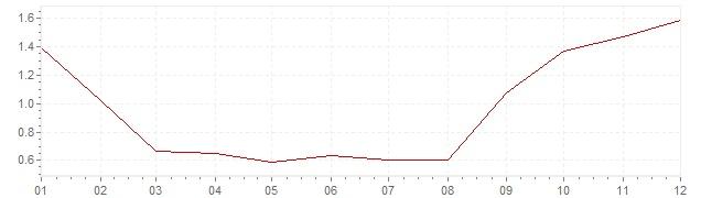 Grafico - inflazione armonizzata Austria 2016 (HICP)