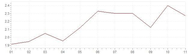 Grafico - inflazione armonizzata Austria 2018 (HICP)