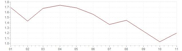 Grafico - inflazione armonizzata Austria 2019 (HICP)