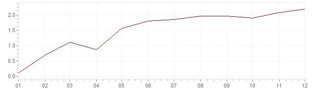 Graphik - Inflation Suisse 1956 (IPC)