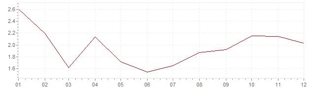 Graphik - Inflation Suisse 1957 (IPC)