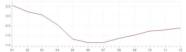 Grafico - inflazione Svizzera 1959 (CPI)