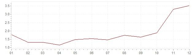 Grafico - inflazione Svizzera 1961 (CPI)