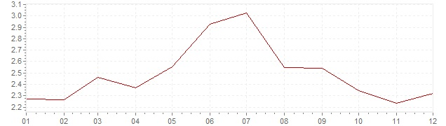 Graphik - Inflation Suisse 1969 (IPC)