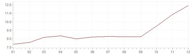 Graphik - Inflation Suisse 1973 (IPC)